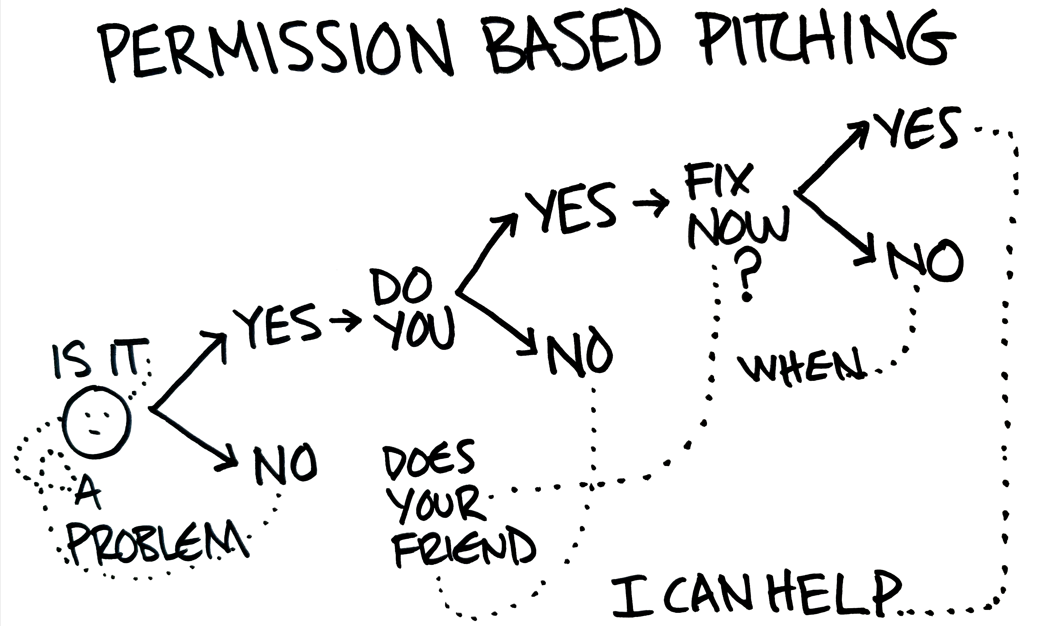 permission based pitching - Ryan Foland