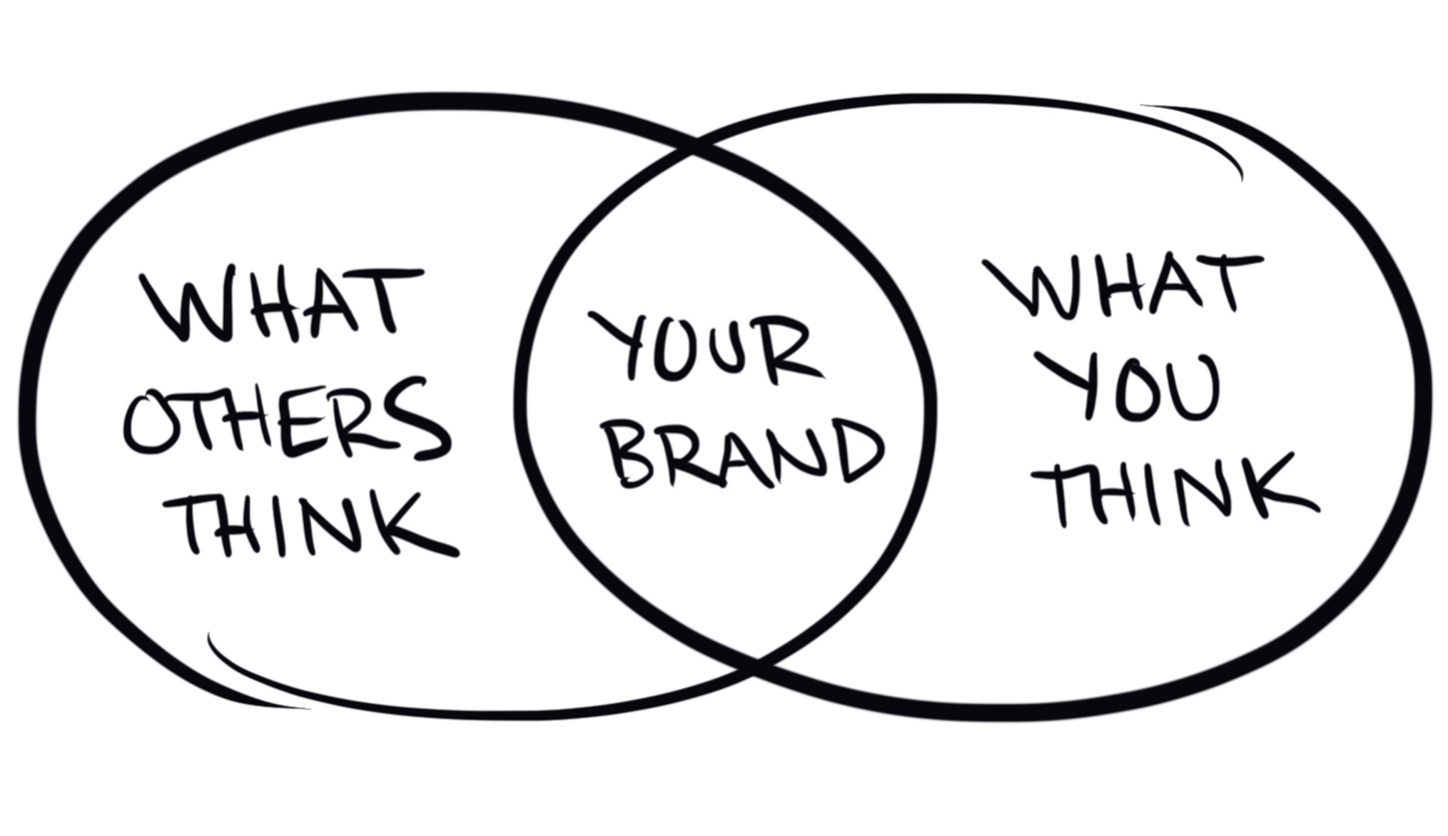 what others think your brand is drawing - ryan foland